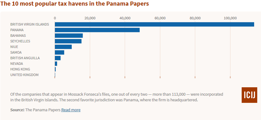 The 10 most popular tax havens in the Panama Papers