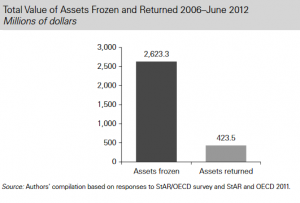Total Value of Assets Frozen and Returned GRAPH